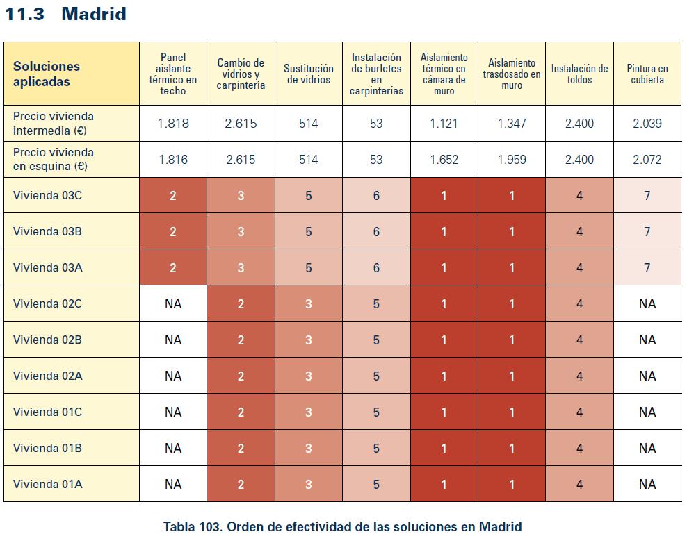 Soluciones ordenadas según su efectividad, del 1 al 7, para Madrid