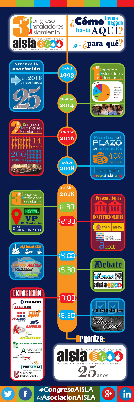 Infografía 3er Congreso AISLA