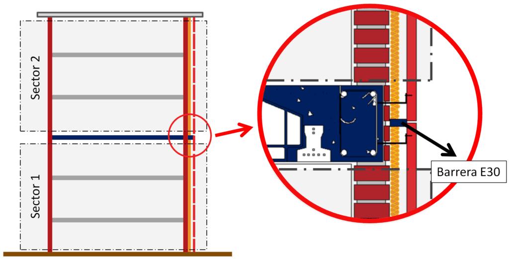 Sectorización de la cámara ventilada exterior de la fachada